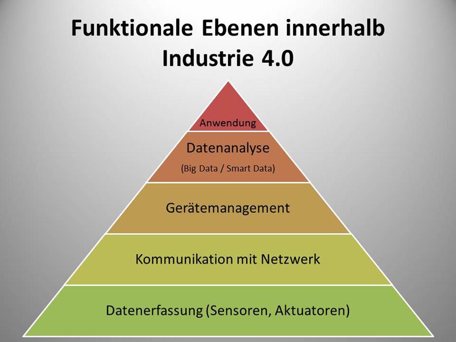 FunktionaleEbenen_Industrie40