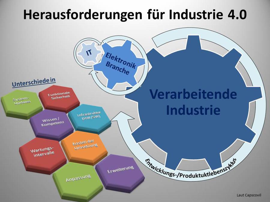 Herausforderung_Industrie40
