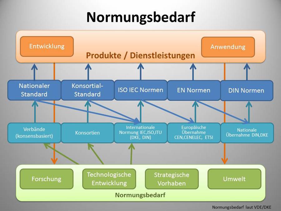 Normungsbedarf_Industrie40
