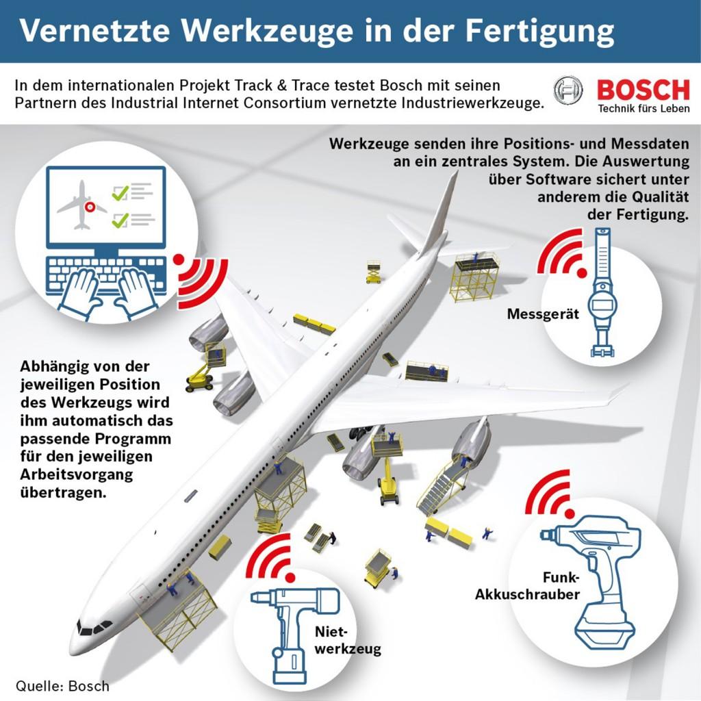 Bosch: Einsatz von vernetzten Werkzeugen bei der Flugzeugmontage zur Dokumentation der Qualitätssicherung