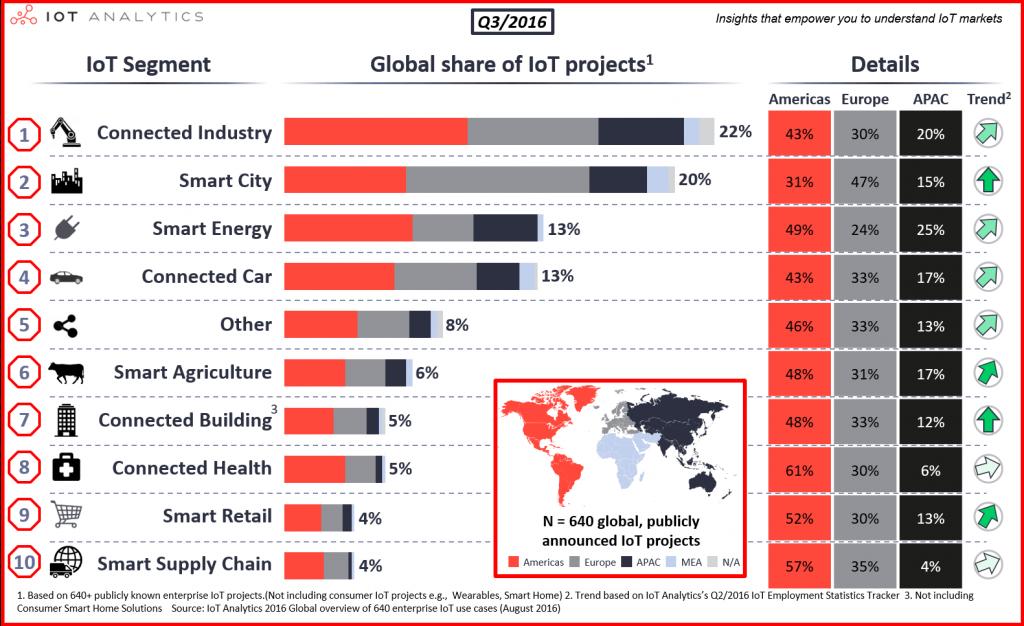 Liste weltweiter IoT Projekte nach Branchen