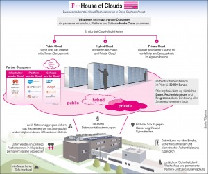 Telekom House of Clouds