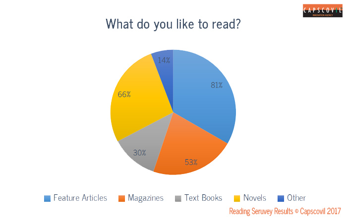 Survey Results for Reading Habits of Business Professionals