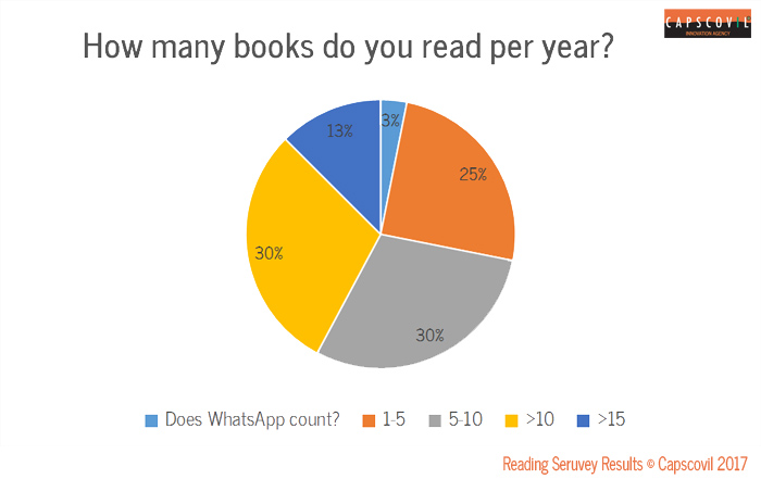Survey Results for Reading Habits of Business Professionals No.2